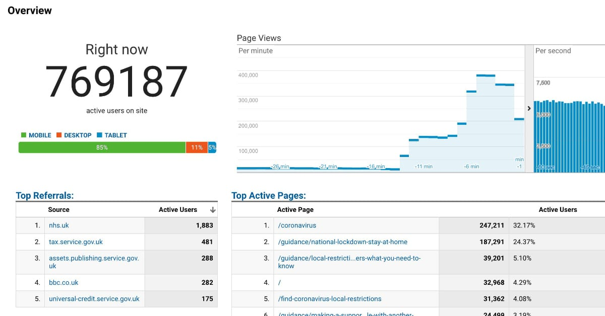 Google Analytics maxed out at 769k concurrent users